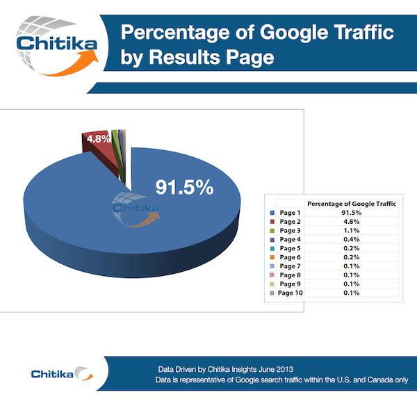 percentage of google traffic by results page chitika